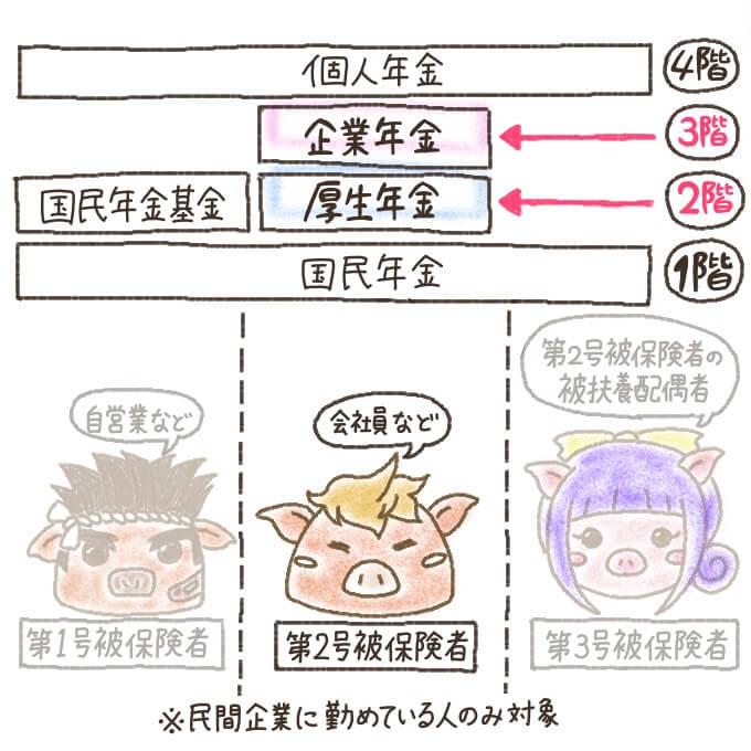 年金の階層(厚生年金は2階部分、企業年金は3階部分)