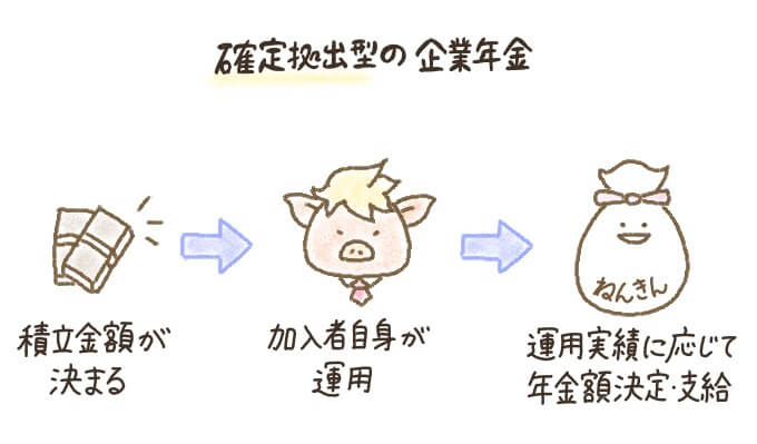 確定拠出年金(確定拠出型の企業年金)の仕組み