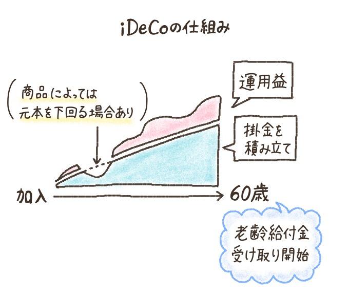 個人型確定拠出年金iDeCo(イデコ)の仕組み