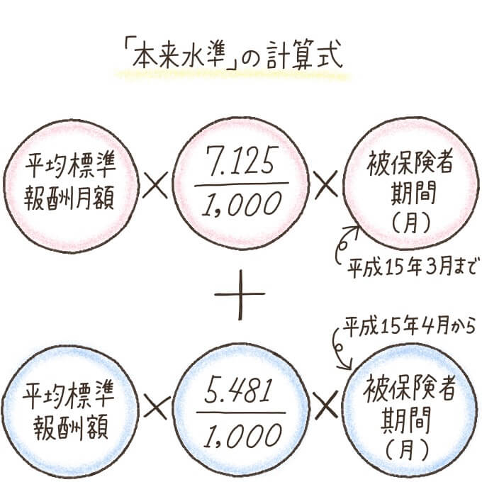 報酬比部分の年金額(本来水準)の計算方法