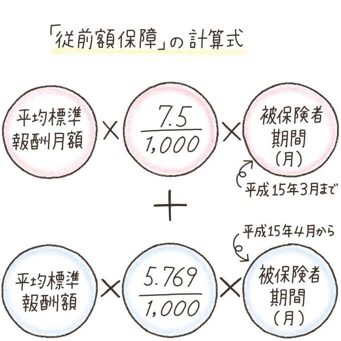 報酬比例年金額(従前額保障)の計算式