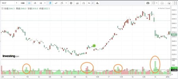 株価チャートの棒グラフと出来高の見方