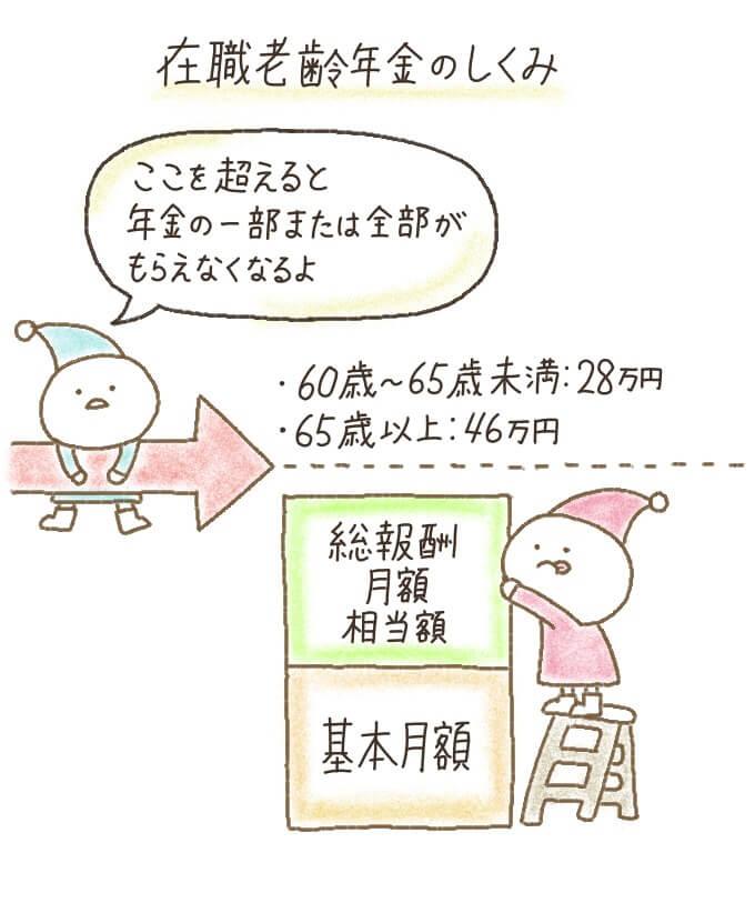 在職老齢年金の支給停止額は基本月額と総報酬月額相当額の合計によって調整される