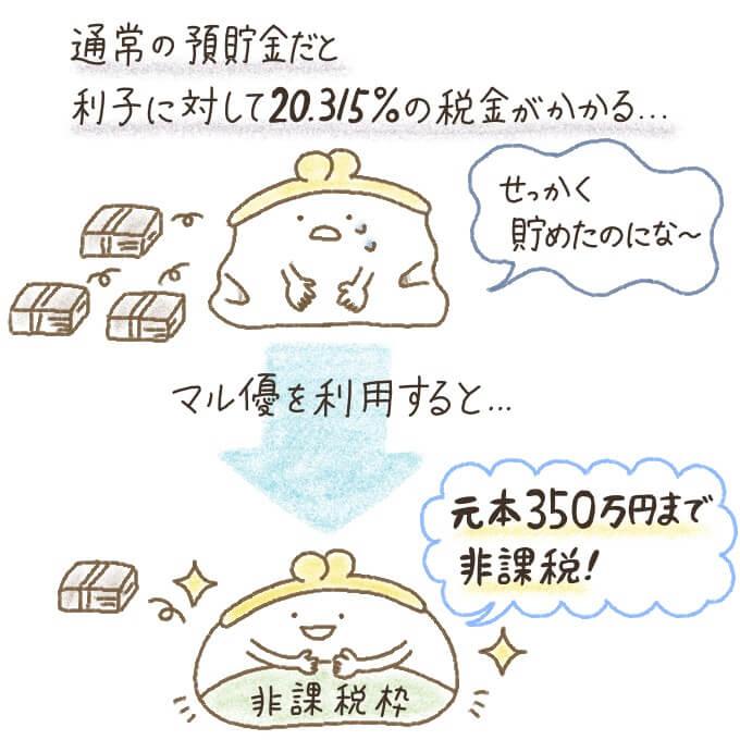 マル優を利用すると元本350万円まで非課税