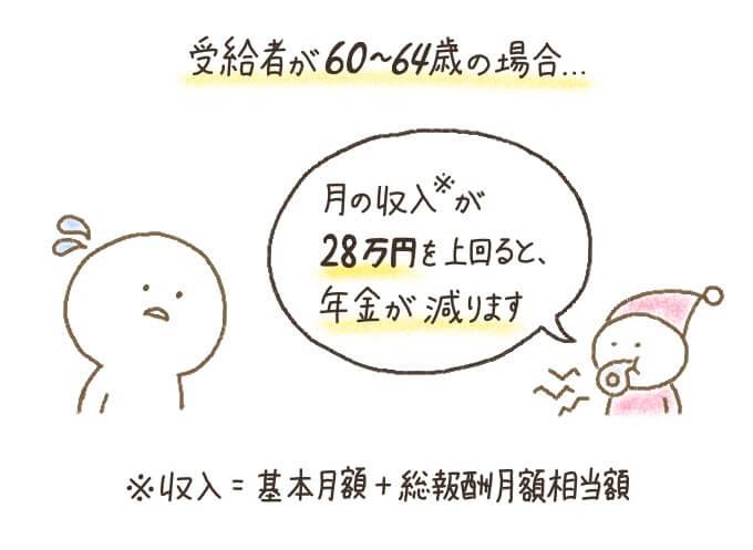 60歳から64歳の人の在職老齢年金は、収入(基本月額と総報酬月額相当額の合計)が28万円を超えると減額または支給停止になる