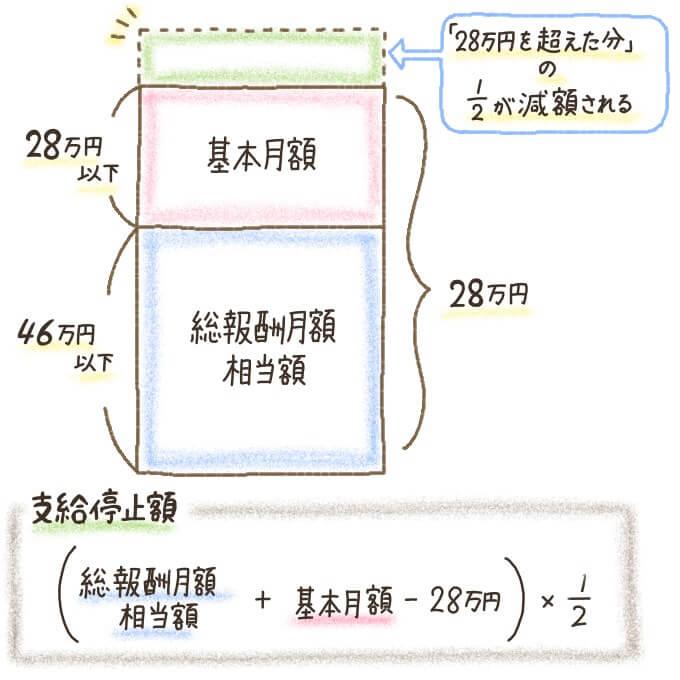 在職老齢年金の仕組み(60歳~64歳の場合)