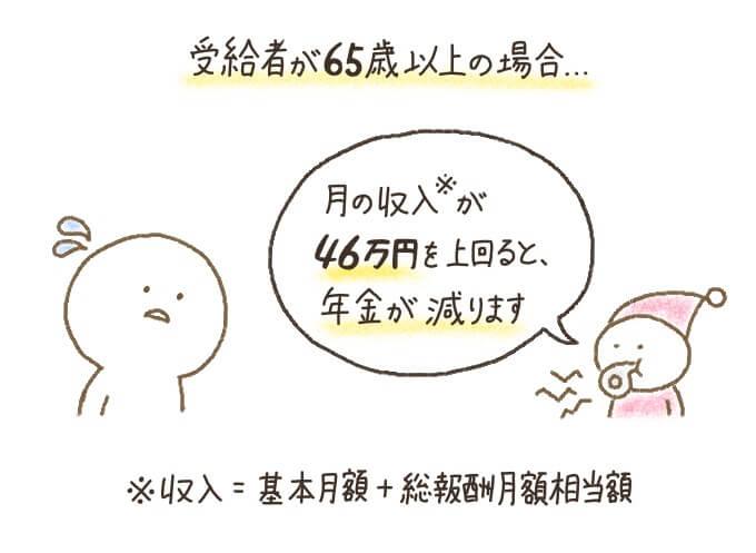 65歳以上の場合の在職老齢年金の支給額は、収入(基本月額・総報酬月額の合計)が46万円を超えると減額または支給停止になる