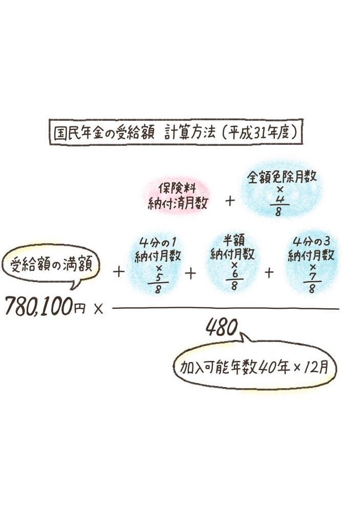 国民年金の受給額の計算方法(平成31年度)