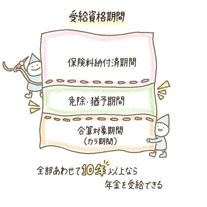 厚生年金の受給資格期間