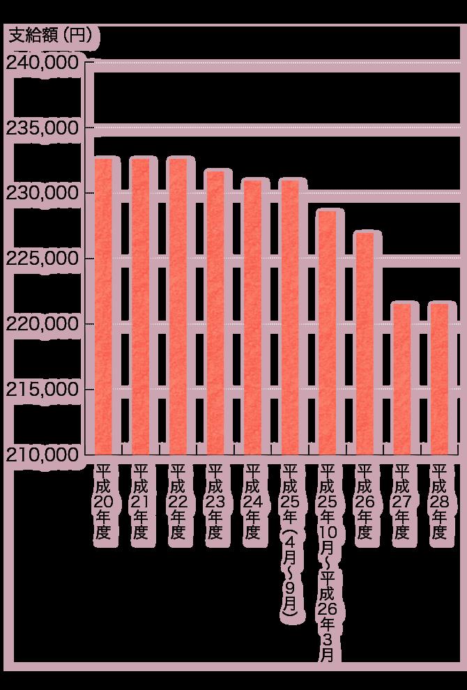 厚生年金支給額の推移グラフ