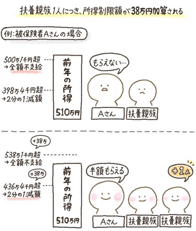 世帯人数が増加した場合、扶養親族1人につき所得制限額が38万円加算される