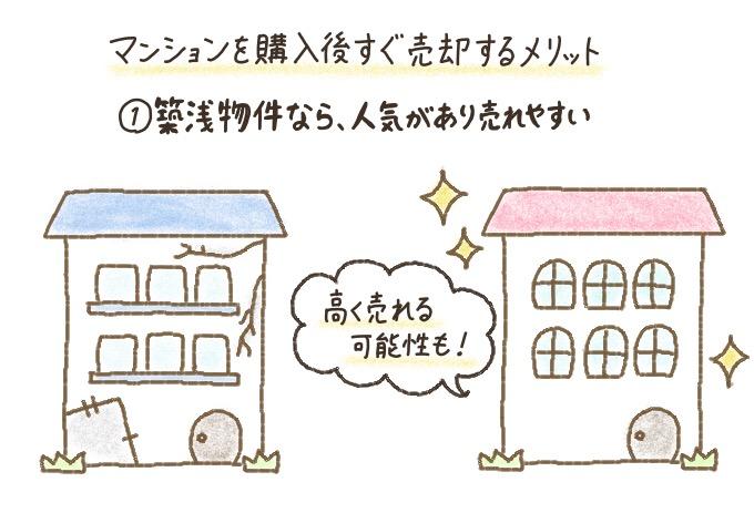 築浅物件は人気があるので、マンション購入後すぐ売却すれば売りやすい