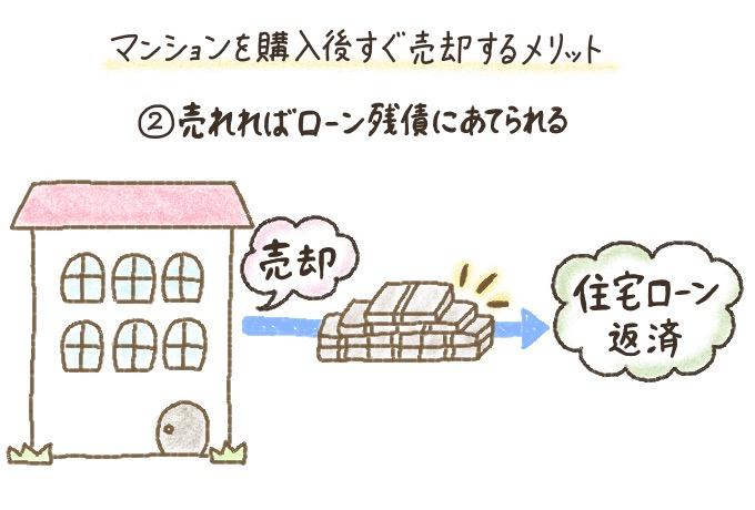 マンションを購入後すぐ売却することで、住宅ローンの返済に充てられる