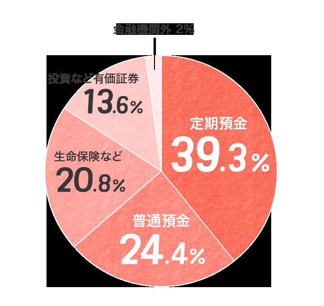 全貯蓄内の内訳平均(2人以上の世帯)をグラフにしたもの