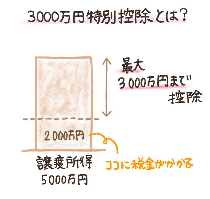 不動産売却における3000万円特別控除