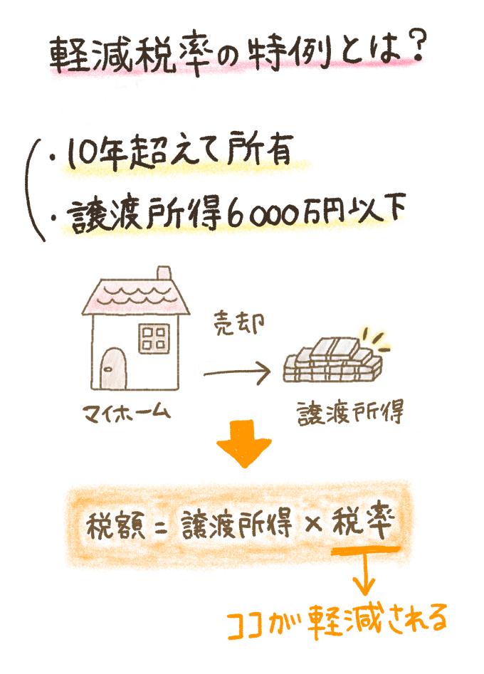 不動産売却における軽減税率