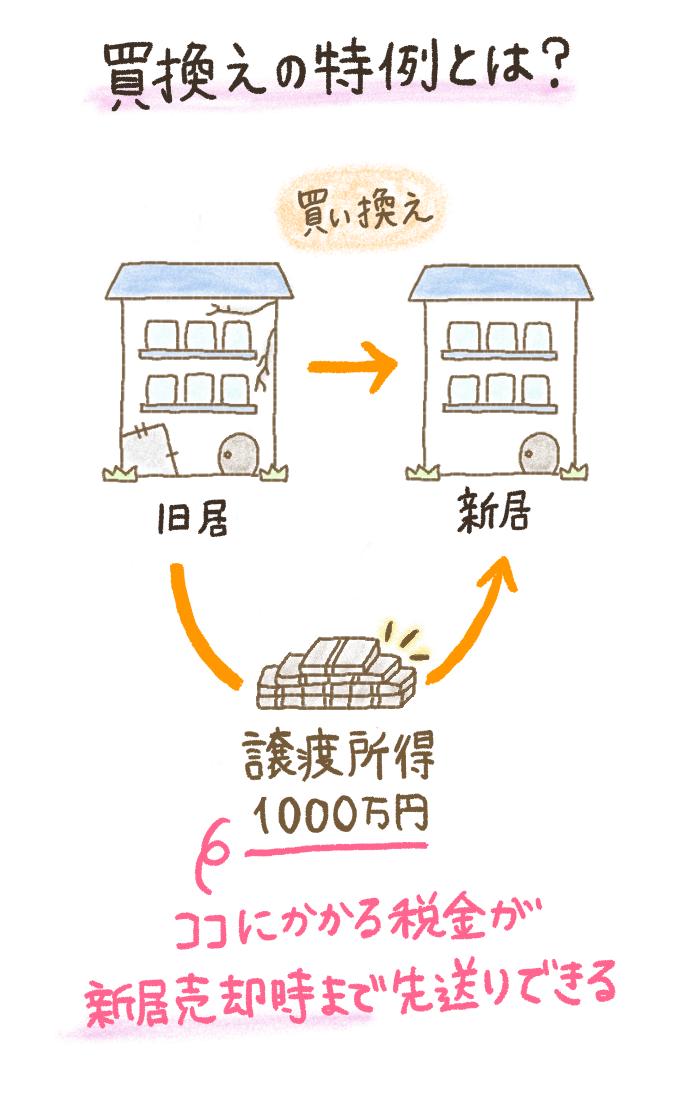 不動産売却における買換え特例