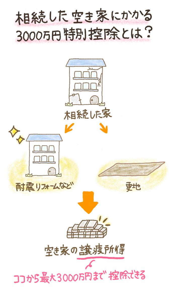 相続した空き家にかかる3000万円特別控除とは