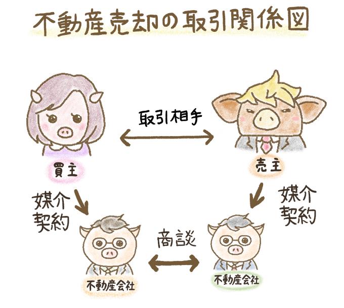 不動産売却の取引関係図