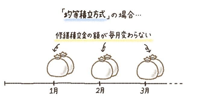 マンション修繕積立金の積立方式「均等積立方式」をわかりやすく図解