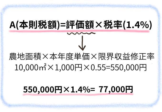 農地の固定資産税の計算手順1