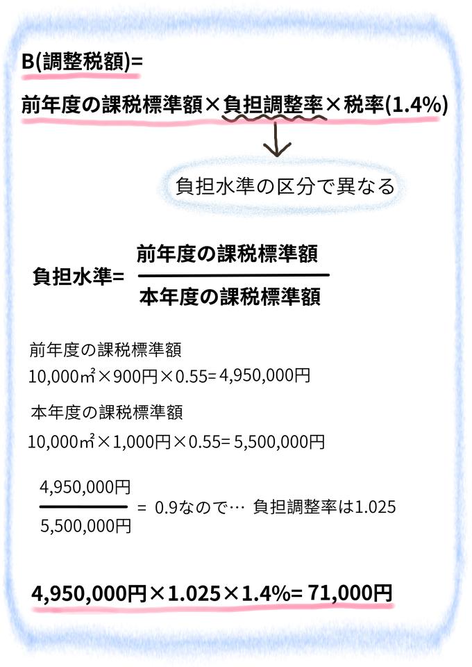 農地の固定資産税の計算手順2