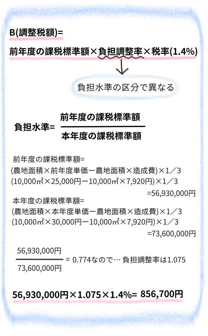農地の固定資産税の計算手順4