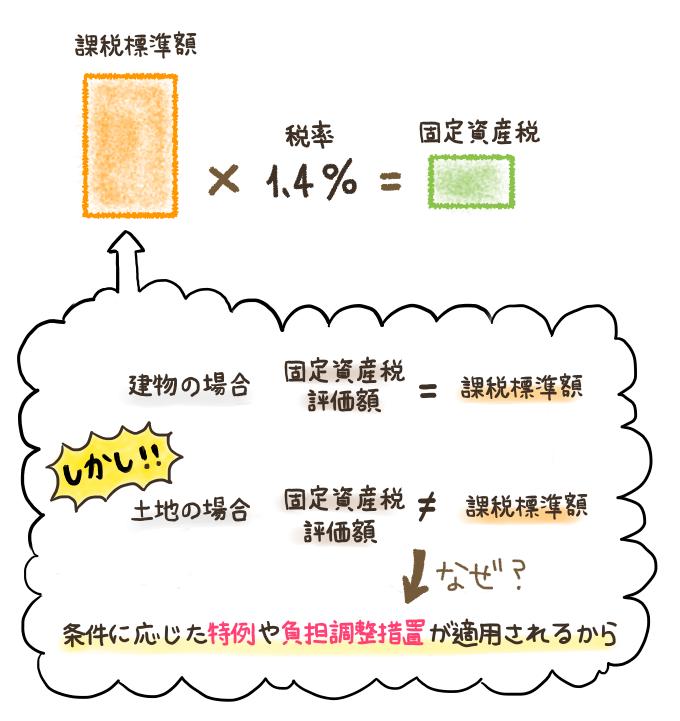 土地の固定資産税における課税標準額