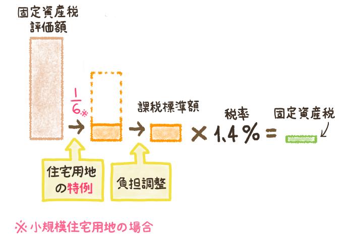 土地の固定資産税の計算手順