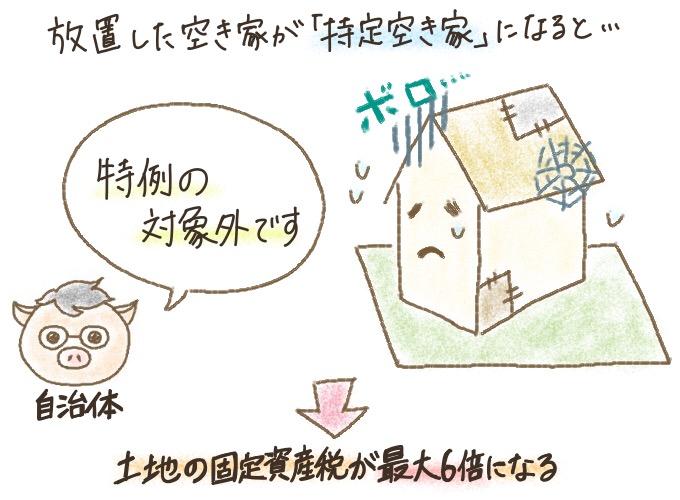 空き家がある土地を放置すると、固定資産税が上がる
