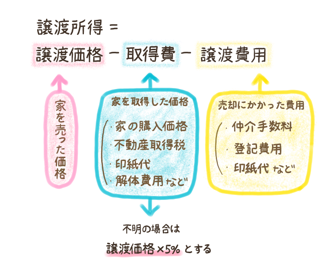 譲渡所得の計算式の内訳